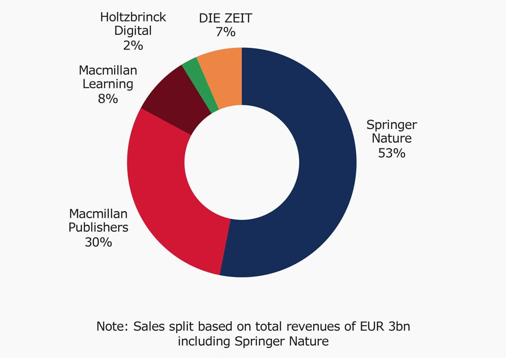 Revenue in 2017 by Division