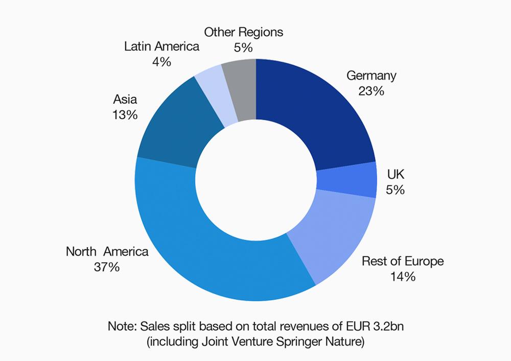 Revenue in 2019 by Region