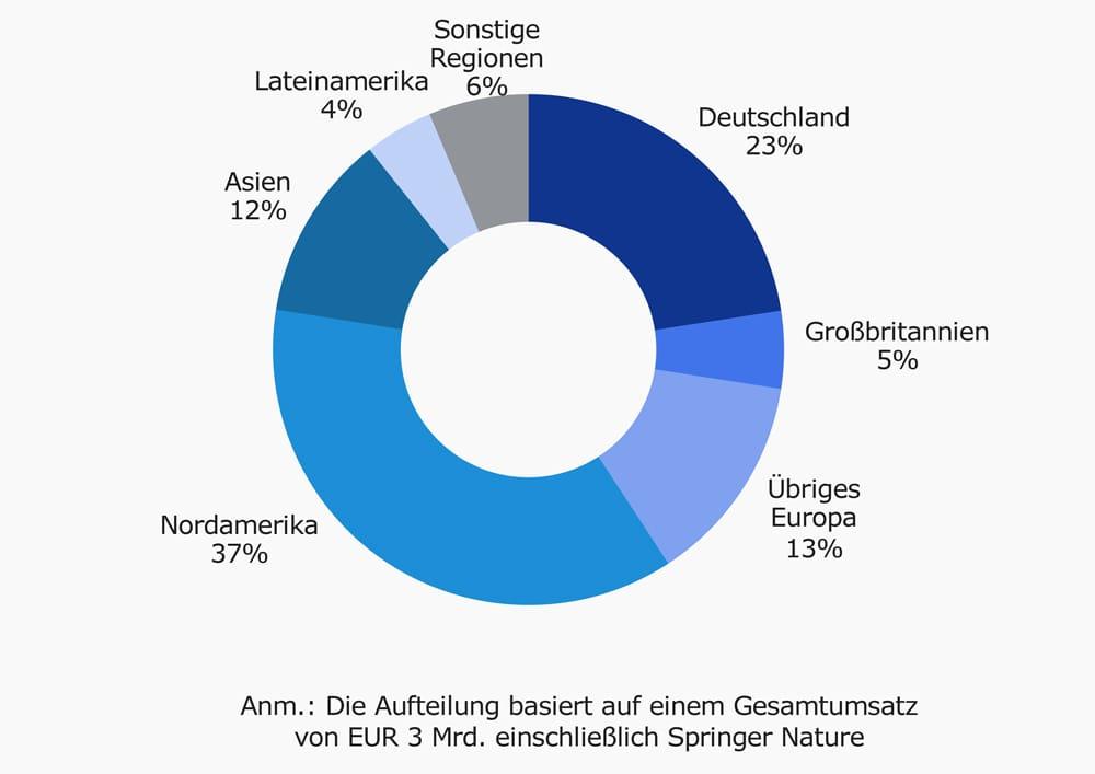 Umsatz in 2017 nach Region