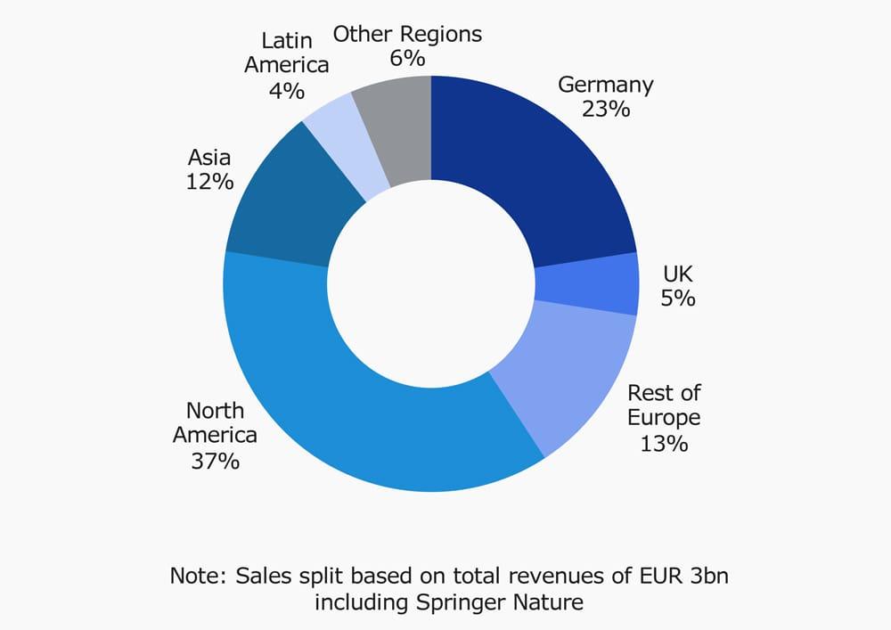 Revenue in 2017 by Region